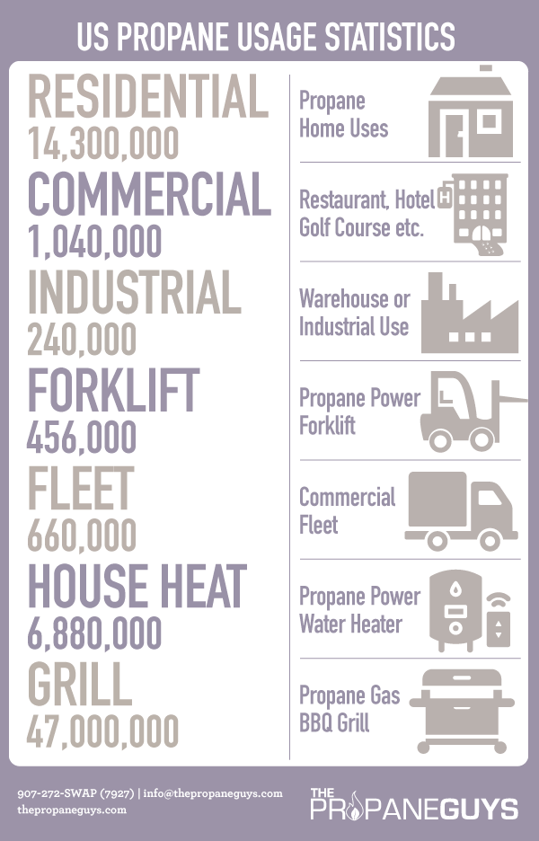 Propane Fuel Statistics